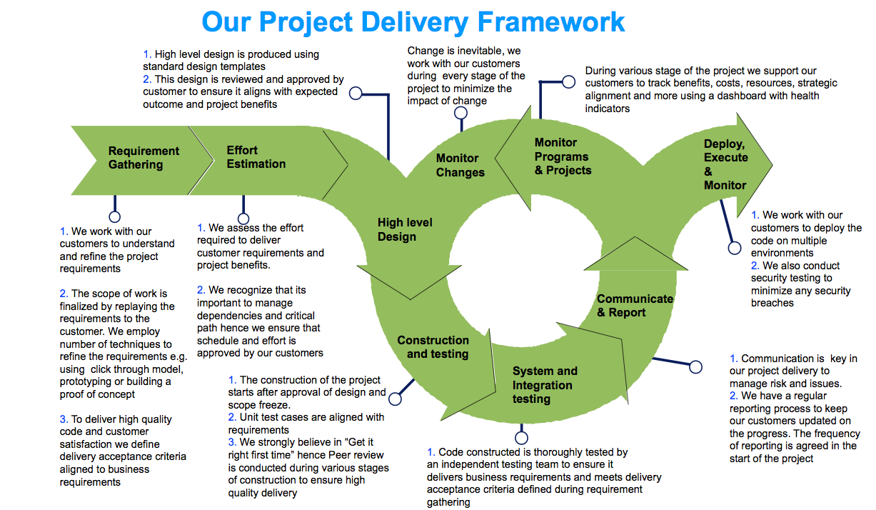 project delivery Project management involves planning and organization of a company's  resources to move a specific task, event or duty toward completion.