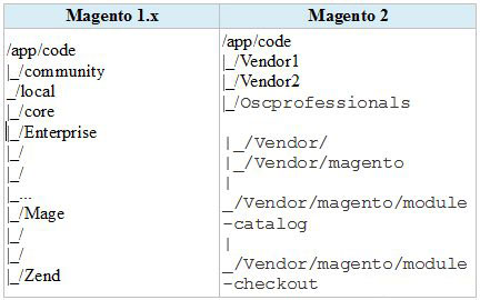 How-to-create-a-custom-module-in-Magentor-2-1